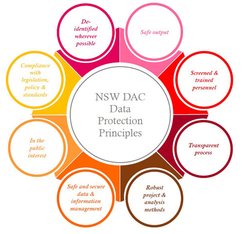 NSW DAC Data Protection Principles